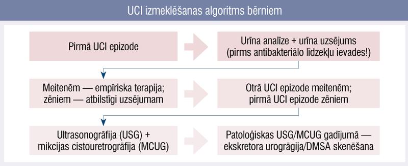UCI izmeklēšanas algoritms bērniem