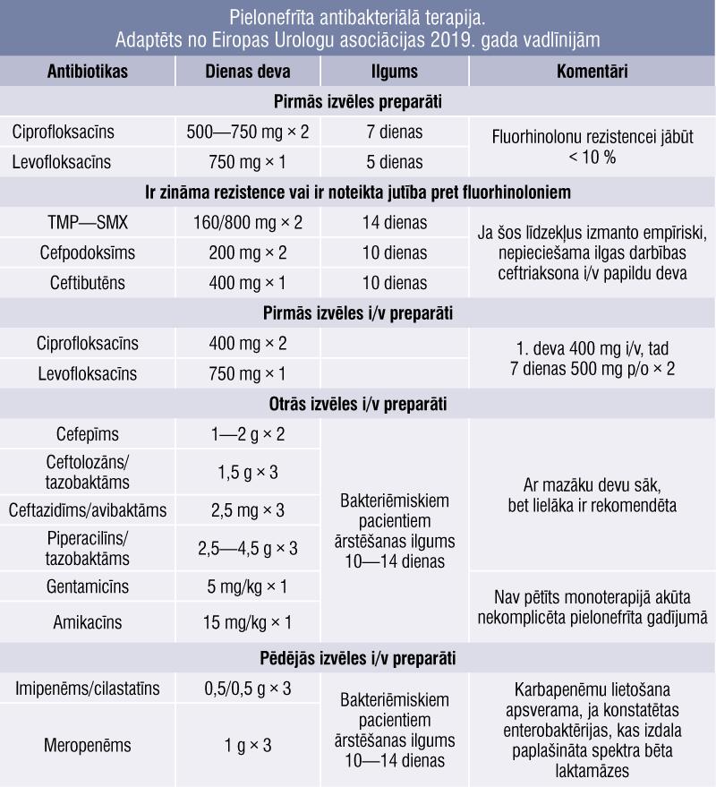 Pielonefrīta antibakteriālā terapija. Adaptēts no Eiropas Urologu asociācijas 2019. gada vadlīnijām