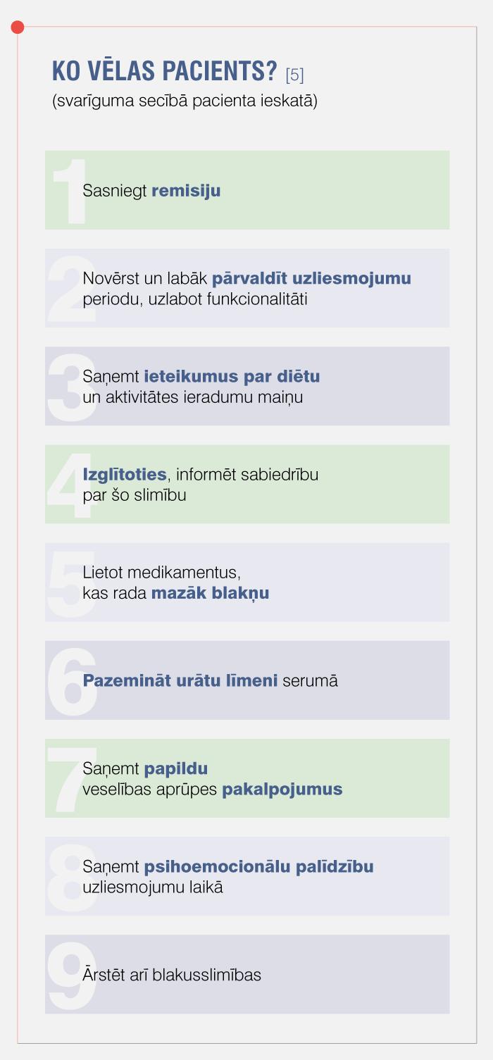 KO VĒLAS PACIENTS? [5]