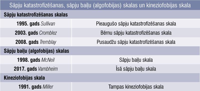 Sāpju katastrofizēšanas, sāpju baiļu (algofobijas) skalas un kineziofobijas skala