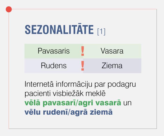 SEZONALITĀTE [1]