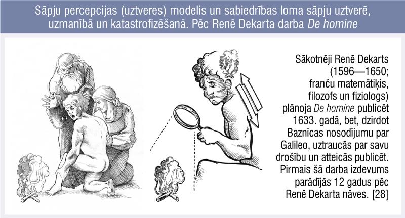 Sāpju percepcijas (uztveres) modelis un sabiedrības loma sāpju uztverē, uzmanībā un katastrofizēšanā. Pēc Renē Dekarta darba De homine