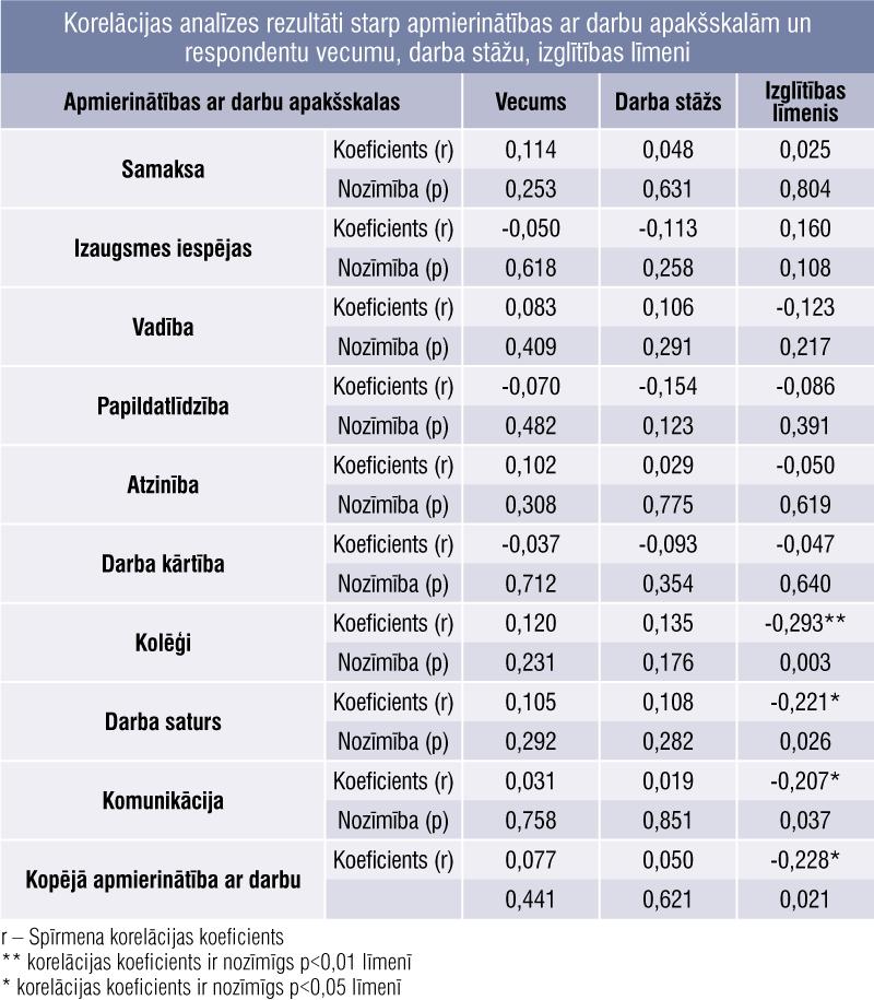 Korelācijas analīzes rezultāti starp apmierinātības ar darbu apakšskalām un respondentu vecumu, darba stāžu, izglītības līmeni