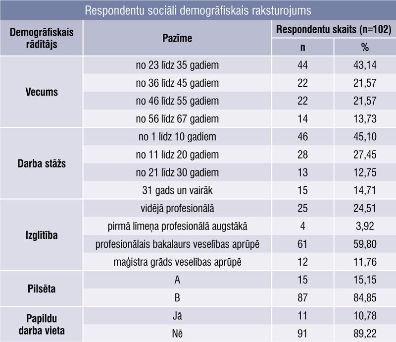 Respondentu sociāli demogrāfiskais raksturojums