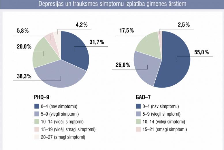 Depresija un ģeneralizēta trauksme ģimenes ārstiem Latvijā