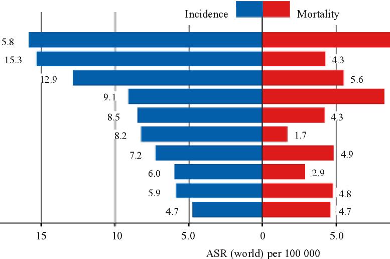 Onkoloģiskās slimības nešķiro. Skaudrā statistika, riski, ārstēšana