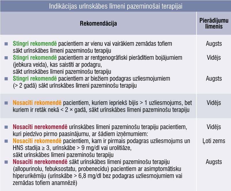 Indikācijas urīnskābes līmeni pazeminošai terapijai