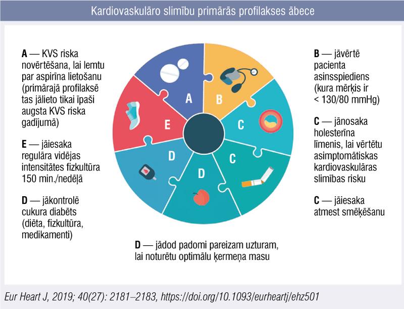 Kardiovaskulāro slimību primārās profilakses ābece