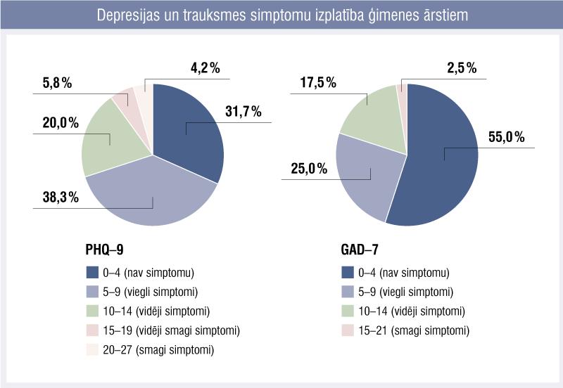 Depresijas un trauksmes simptomu izplatība ģimenes ārstiem