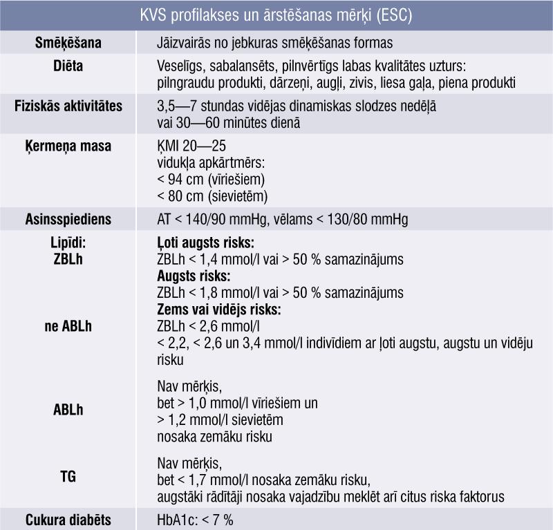 KVS profilakses un ārstēšanas mērķi (ESC)