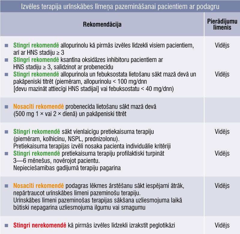 Izvēles terapija urīnskābes līmeņa pazemināšanai pacientiem ar podagru