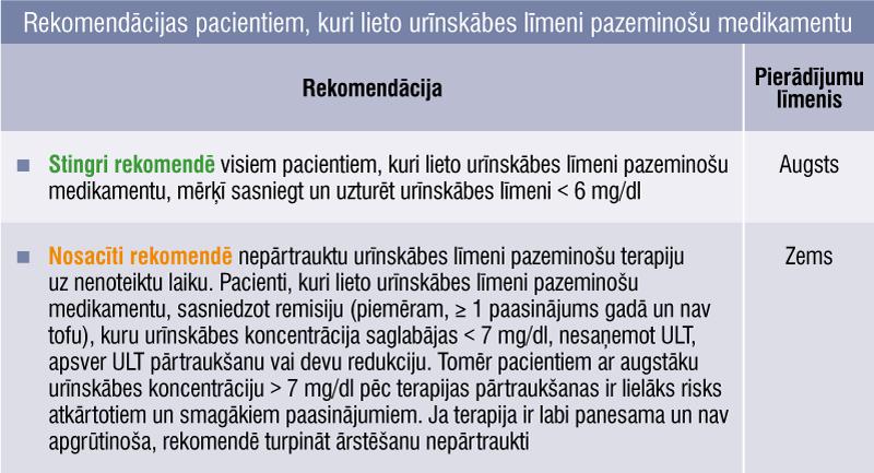 Rekomendācijas pacientiem, kuri lieto urīnskābes līmeni pazeminošu medikamentu