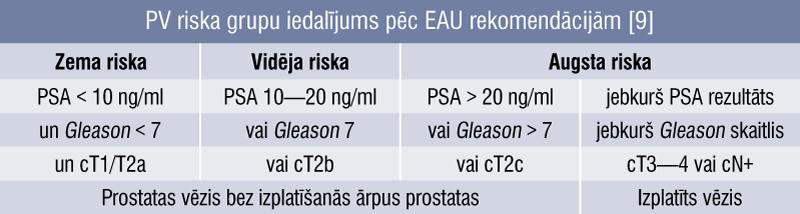 PV riska grupu iedalījums pēc EAU rekomendācijām [9]