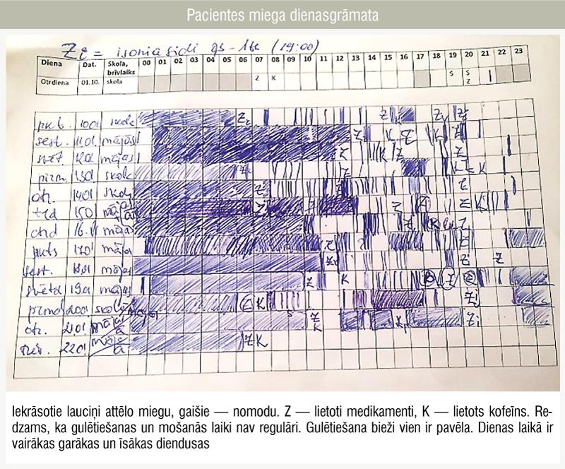 Pacientes miega dienasgrāmata