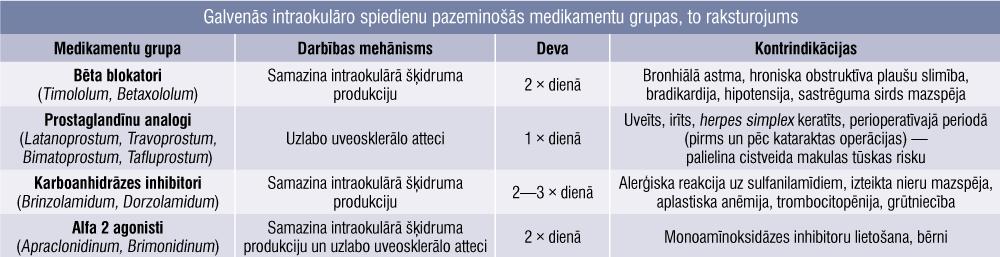 Galvenās intraokulāro spiedienu pazeminošās medikamentu grupas, to raksturojums
