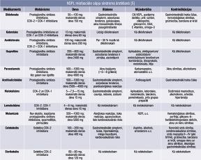 NSPL miofasciālo sāpju sindroma ārstēšanā [5]
