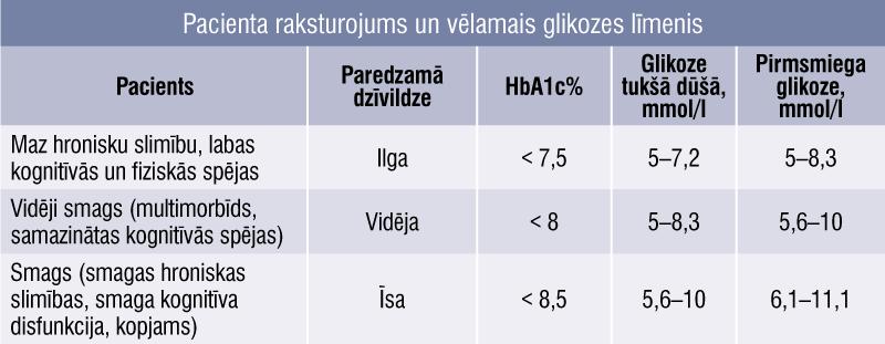 Pacienta raksturojums un vēlamais glikozes līmenis