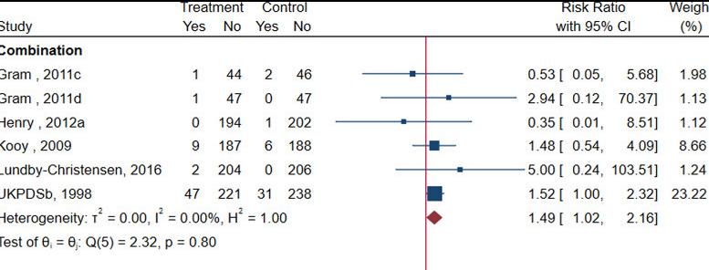 Metformīna monoterapijas vai kombinētas terapijas saistība ar kardiovaskulāriem riskiem 2. tipa cukura diabēta pacientiem