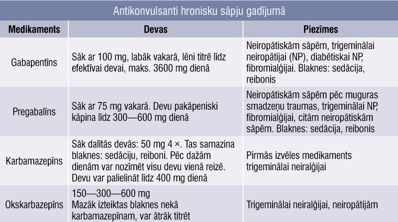 Antikonvulsanti hronisku sāpju gadījumā