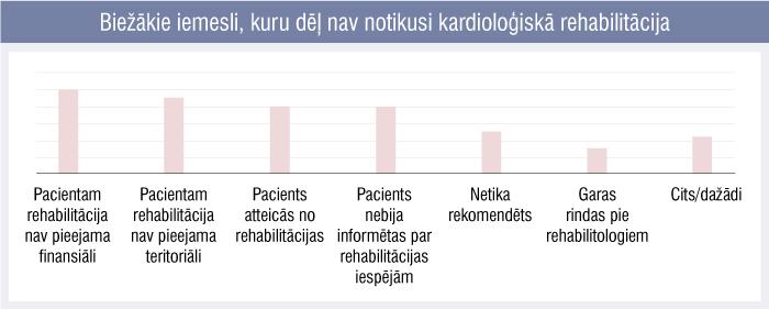 Biežākie iemesli, kuru dēļ nav notikusi kardioloģiskā rehabilitācija