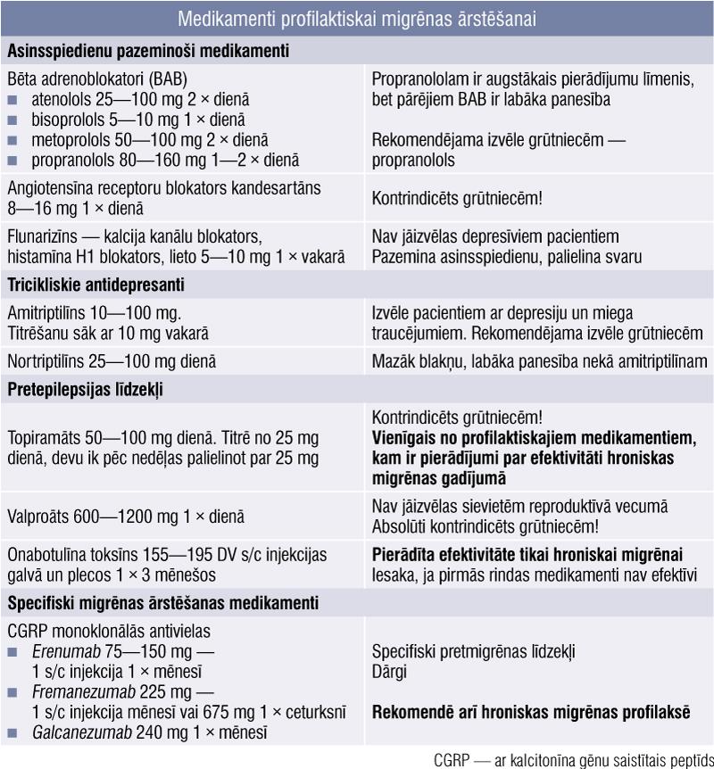 Medikamenti profilaktiskai migrēnas ārstēšanai