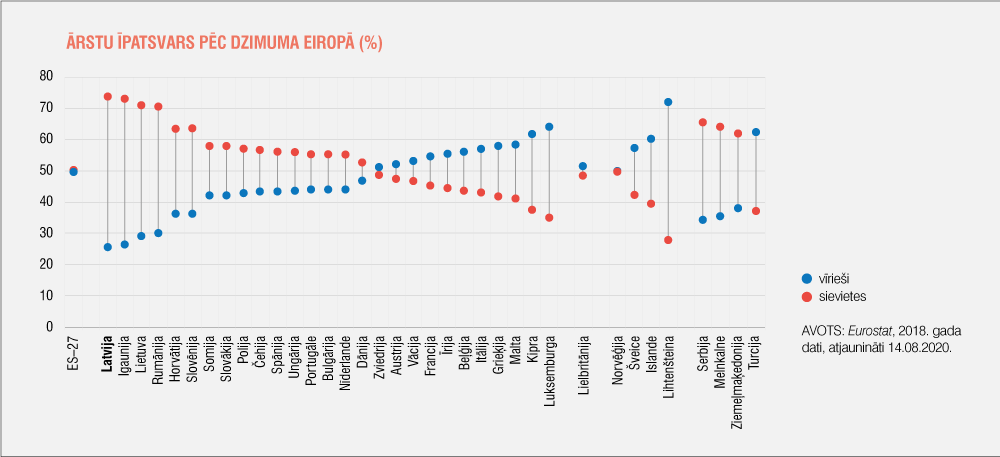 Ārstu īpatsvars pēc dzimuma Eiropā (%)