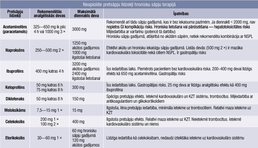 Neopioīdie pretsāpju līdzekļi hronisku sāpju terapijā