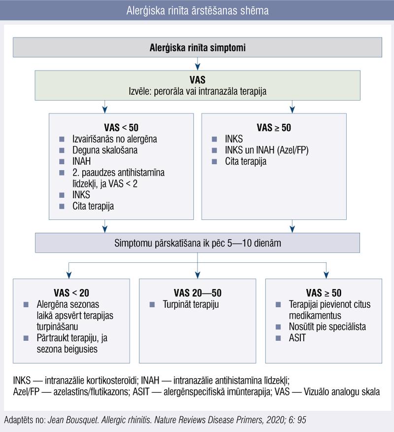 Alerģiska rinīta ārstēšanas shēma