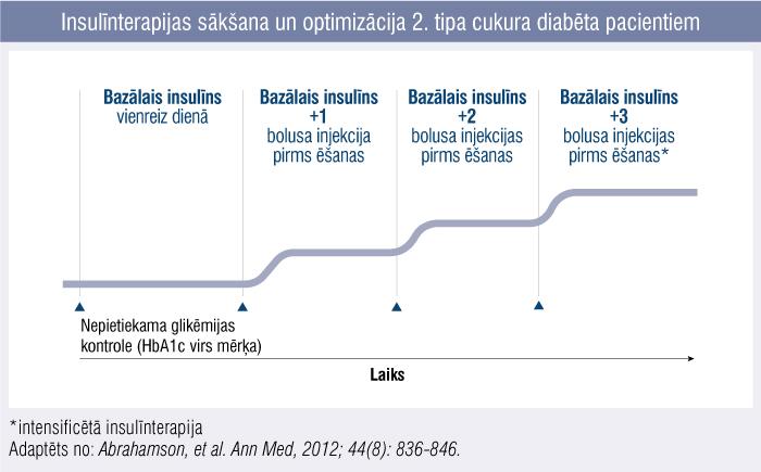 Insulīnterapijas sākšana un optimizācija 2. tipa cukura diabēta pacientiem