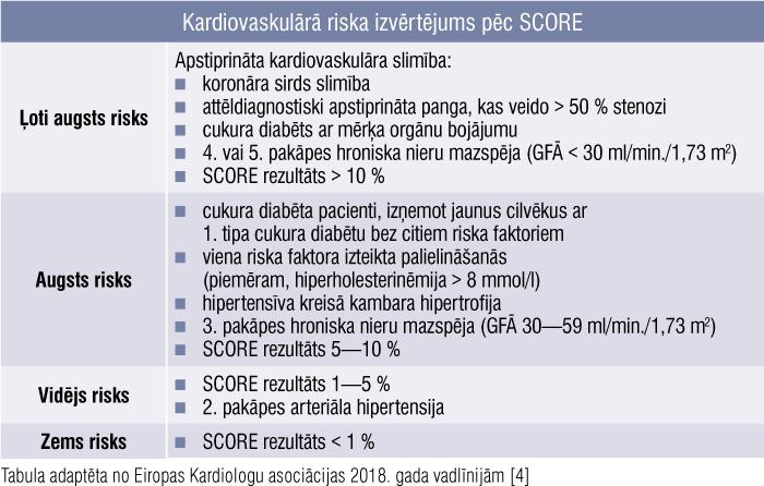 Kardiovaskulārā riska izvērtējums pēc SCORE