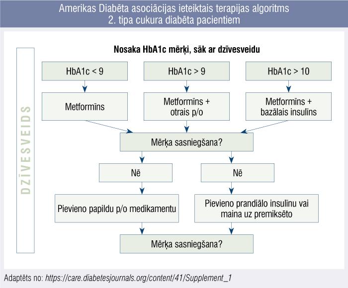 Amerikas Diabēta asociācijas ieteiktais terapijas algoritms 2. tipa cukura diabēta pacientiem
