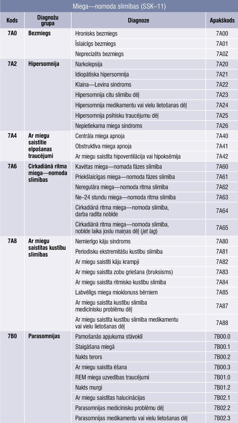 Miega—nomoda slimības (SSK–11)
