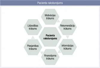 Pacienta raksturojums
