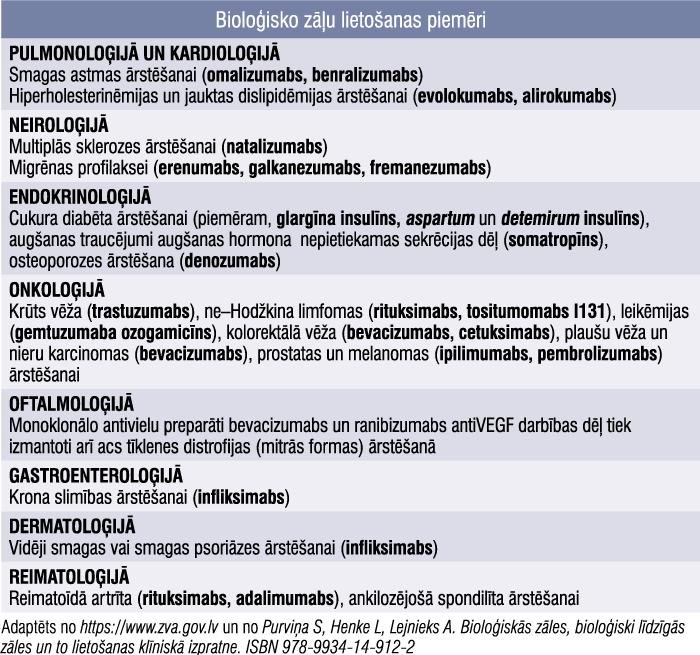 Bioloģisko zāļu lietošanas piemēri
