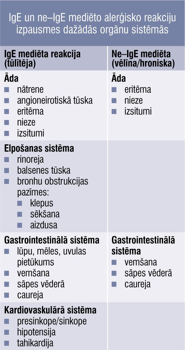 IgE un ne–IgE mediēto alerģisko reakciju izpausmes dažādās orgānu sistēmās