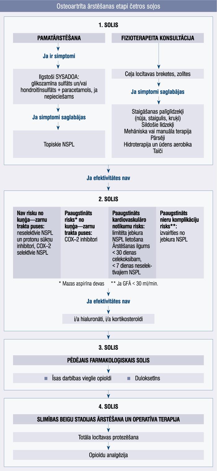 Osteoartrīta ārstēšanas etapi četros soļos