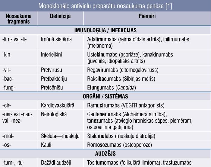 Monoklonālo antivielu preparātu nosaukuma ģenēze [1]