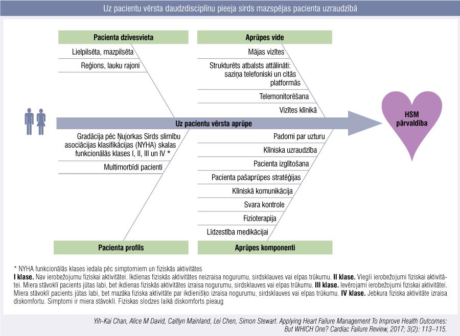 Uz pacientu vērsta daudzdisciplīnu pieeja sirds mazspējas pacienta uzraudzībā