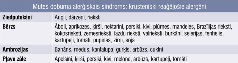 Mutes dobuma alerģiskais sindroms: krusteniski reaģējošie alergēni