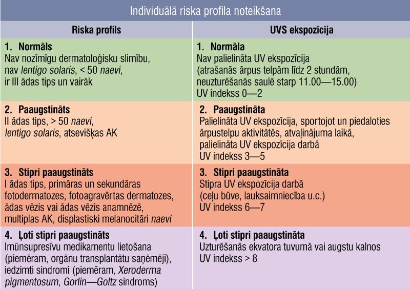 Individuālā riska profila noteikšana