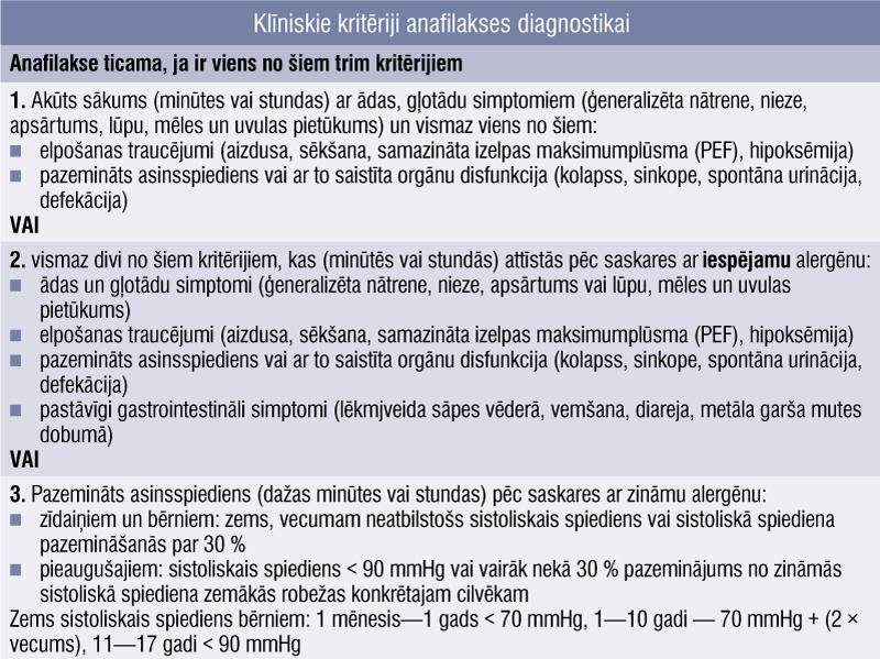 Klīniskie kritēriji anafilakses diagnostikai