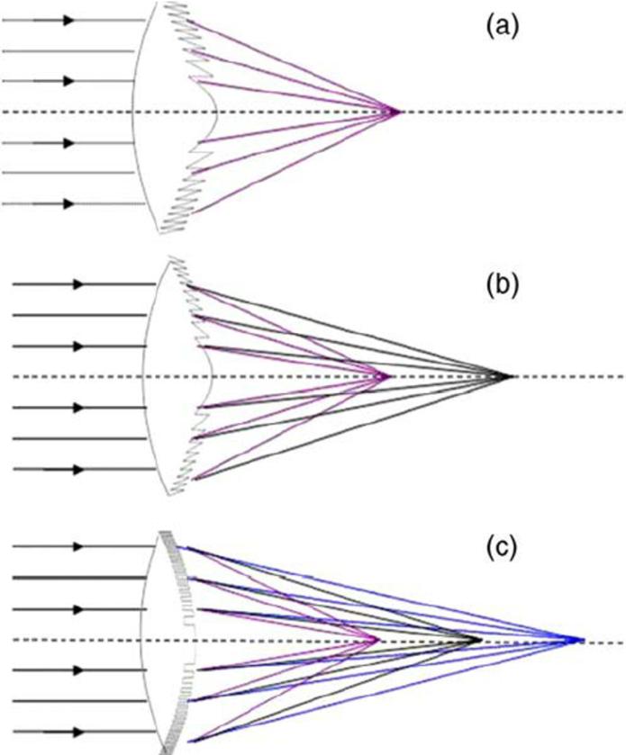 Lēcu attēlojums, kā fokusi tiek veidoti dažādām lēcām (a – monofokāla lēca, b – bifokāla lēca, c– multifokāla/trifokāla lēca)