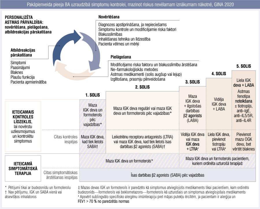 Pakāpienveida pieeja BA uzraudzībā simptomu kontrolei, mazinot riskus nevēlamam iznākumam nākotnē, GINA 2020