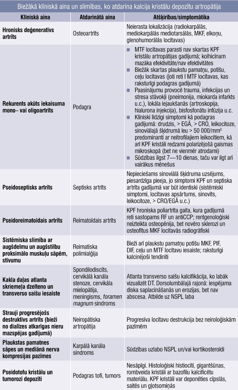 Biežākā klīniskā aina un slimības, ko atdarina kalcija kristālu depozītu artropātija