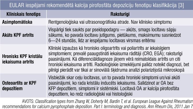 EULAR iespējami rekomendētā kalcija pirofosfāta depozīciju fenotipu klasifikācija [3]
