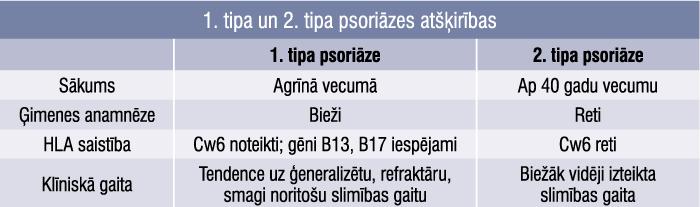 1. tipa un 2. tipa psoriāzes atšķirības
