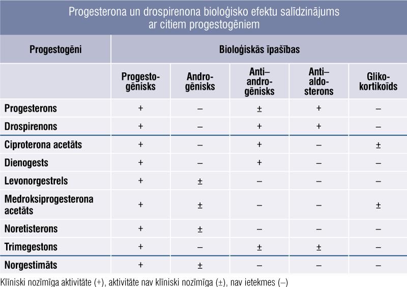 Progesterona un drospirenona bioloģisko efektu salīdzinājums ar citiem progestogēniem