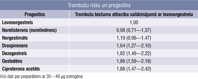 Trombožu risks un progestīns