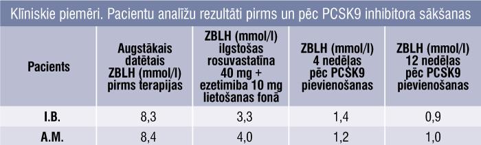 Klīniskie piemēri. Pacientu analīžu rezultāti pirms un pēc PCSK9 inhibitora sākšanas