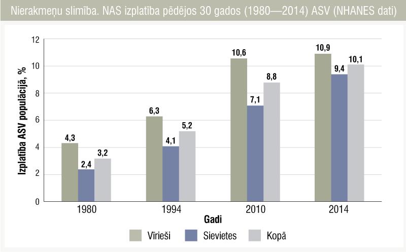Nierakmeņu slimība. NAS izplatība pēdējos 30 gados (1980—2014) ASV (NHANES dati)